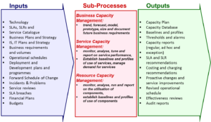 Capacity Mgmt Prozess ITIL Edition 2011
