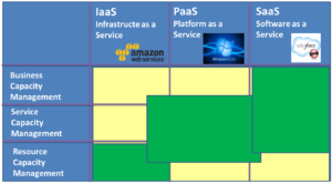 Cloud Implications on ITIL Capacity Management