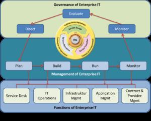 Führungsebenen der Unternehmens IT