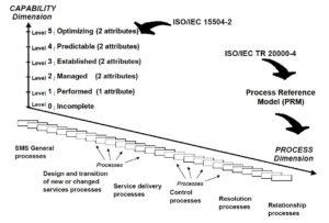 ISO/IEC 15504 - Part 8: Service Management gemäss ISO 20000