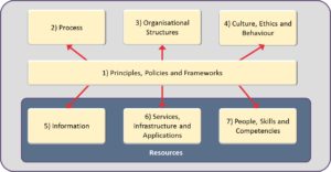 COBIT® 5 Enablers. © 2012 ISACA® All rights reserved.