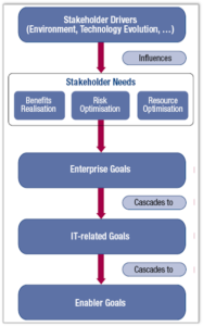 Goal Cascadeing: COBIT®5, figure 4. © 2012 ISACA® All rights reserved.