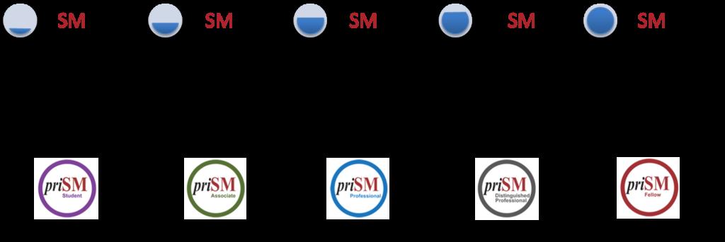 priSM® Institute – credential levels