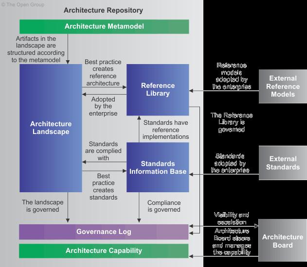 Architekturmanagement Mit Togaf Disruptive Agile Service