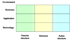 Archimate Elemente (Quelle: OpenGroup)