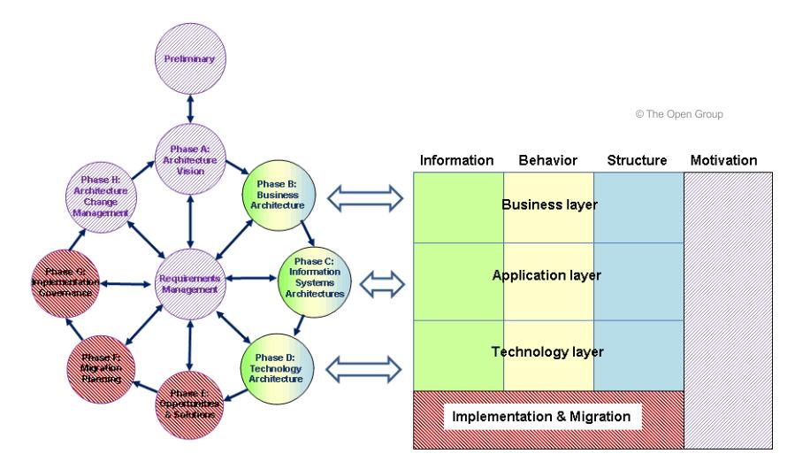 Zusammenspiel TOGAF - ArchiMate