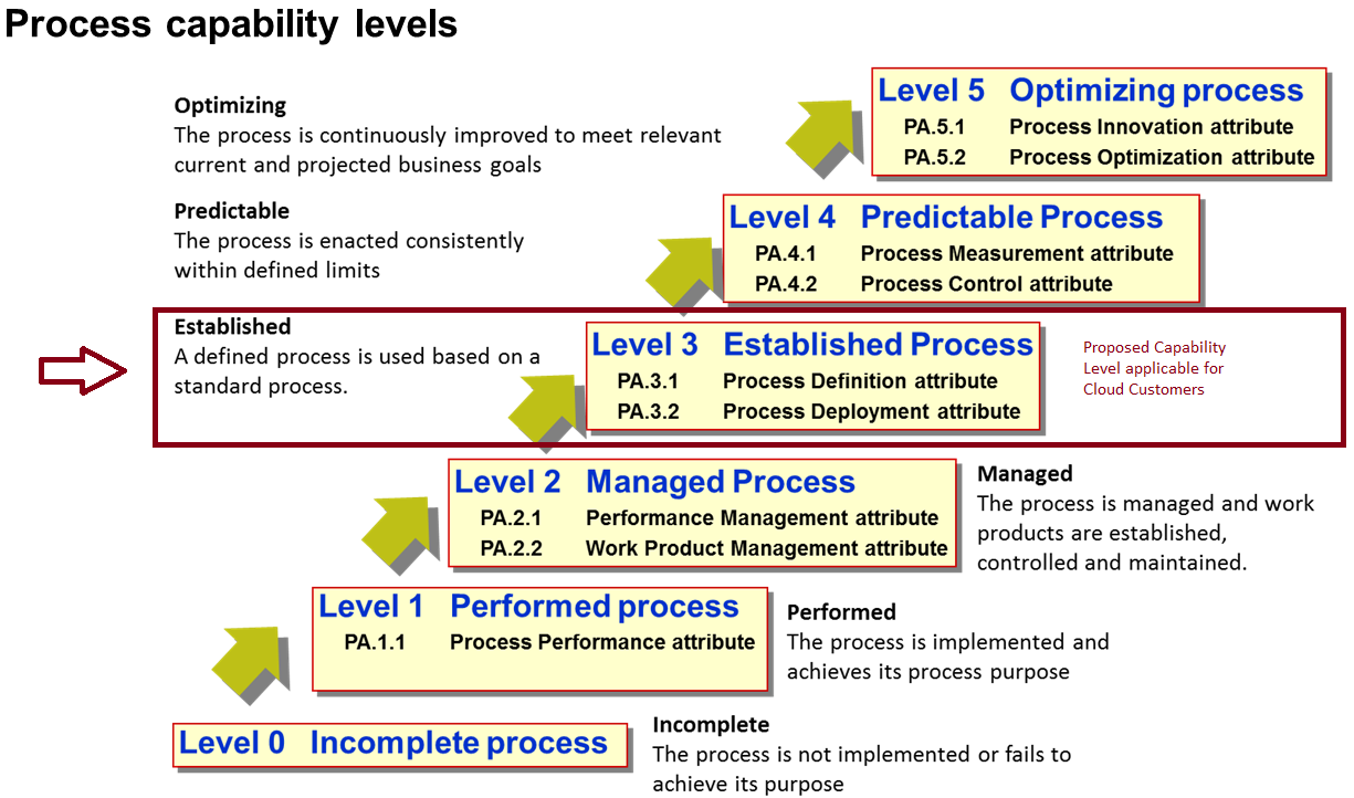 itil capacity plan template - cloud services and the definition of a target operating