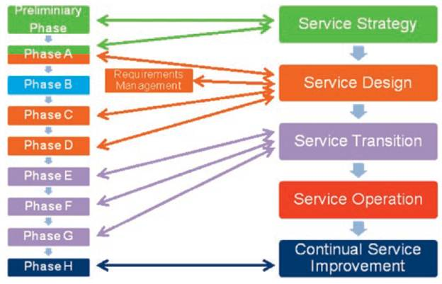 Mapping ITIL & TOGAF