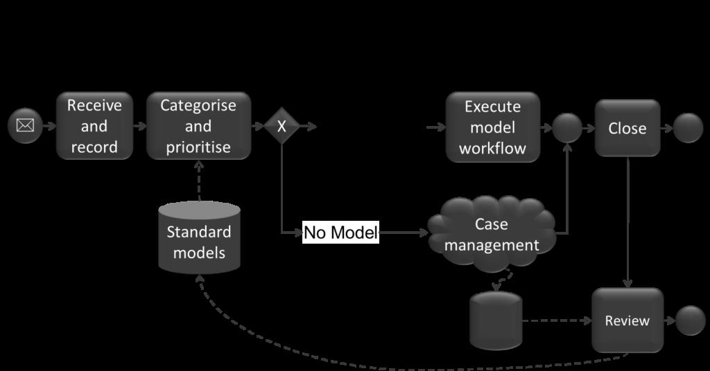 Standard+Case-Prozess