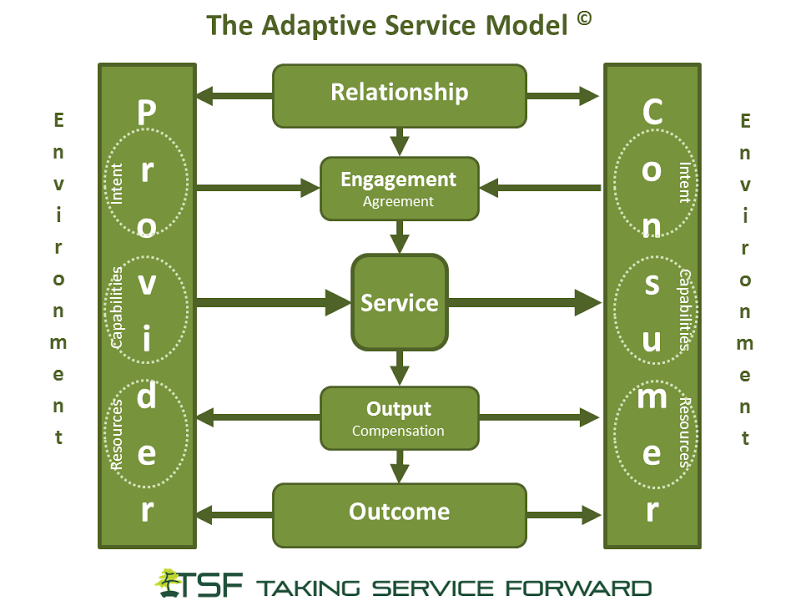 Adaptive Service Model Abstraction Diagram v0_11