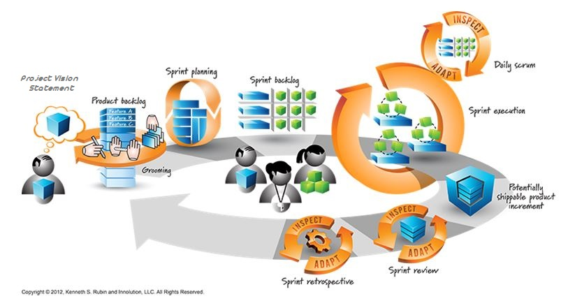 Drive ITSM forward with Scrum