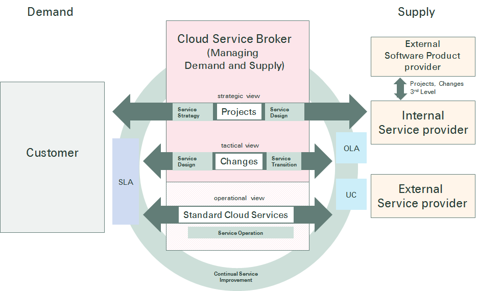 cloud services management Private Cloud and the impact to the existing IT Service Management ...