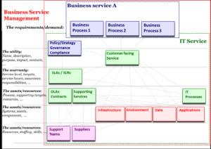 Was ist ein Service?