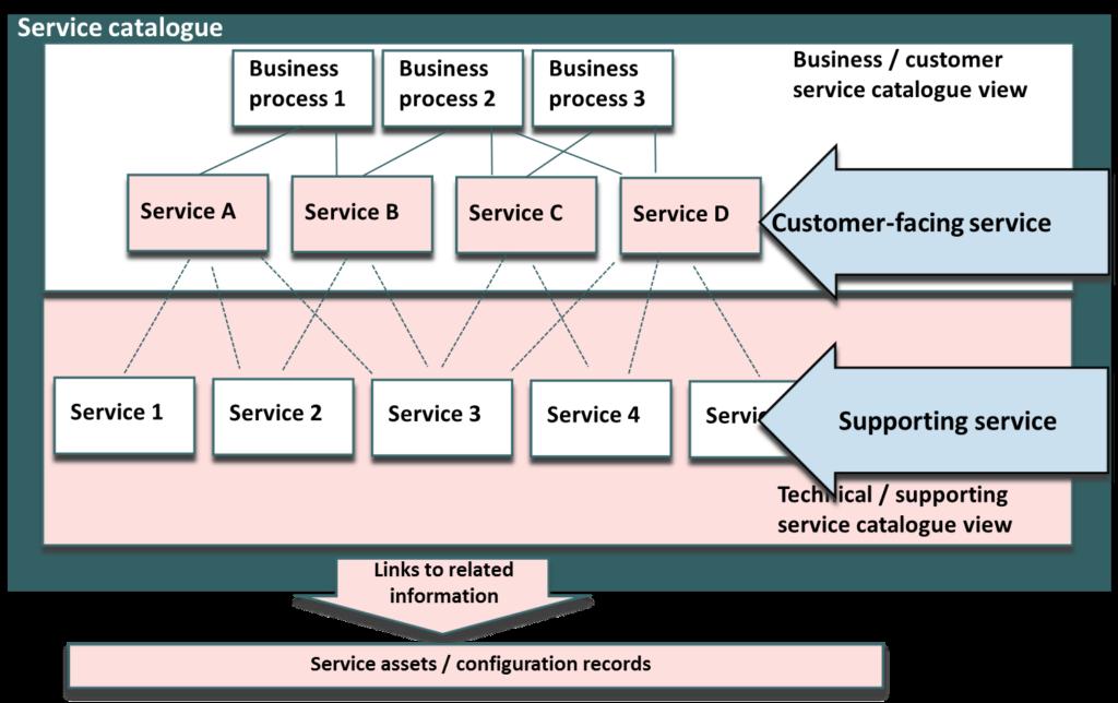 Service Katalog