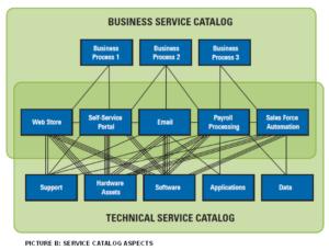 Business- und Technischer Service Katalog