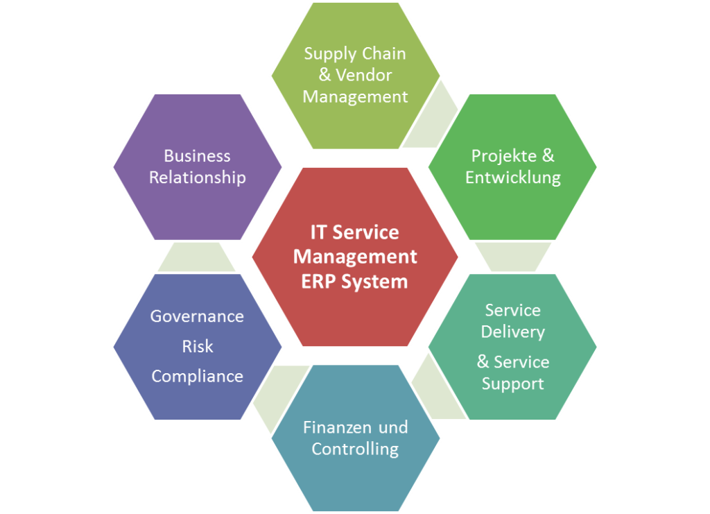Service Management ERP System