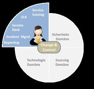 Die Kunden-Domäne des ITSM