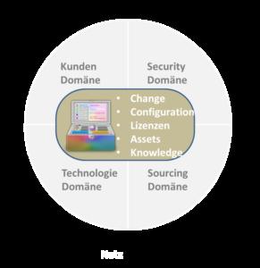 Die Change Control Domäne des ITSM