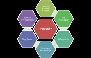 Prinzipien agiler Vorgehensmethodik