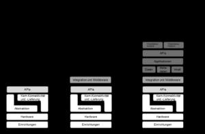 Cloud-Service-Modelle