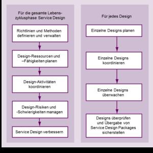 Design Coordination Prozess