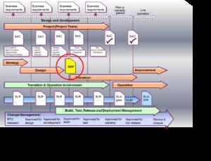 SDP als zentrales Lieferobjekt in der Service Entwicklung