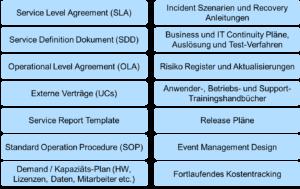 SDP Operation Dokumente