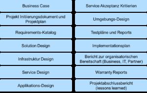 SDP Projekt Dokumente