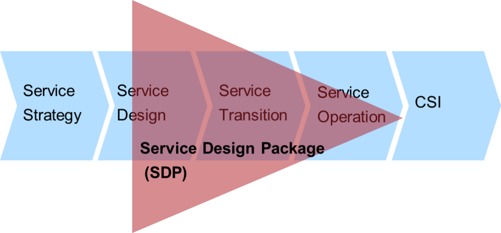 SDP - der Rote Faden durch den Service LifeCycle