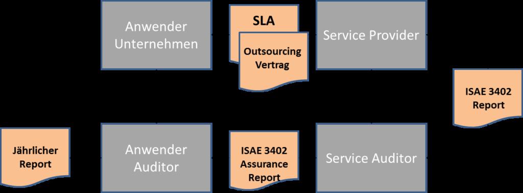 ISAE - Zusammenhänge
