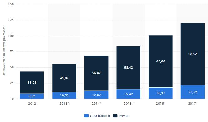 Wachstum Internet 2012-2017