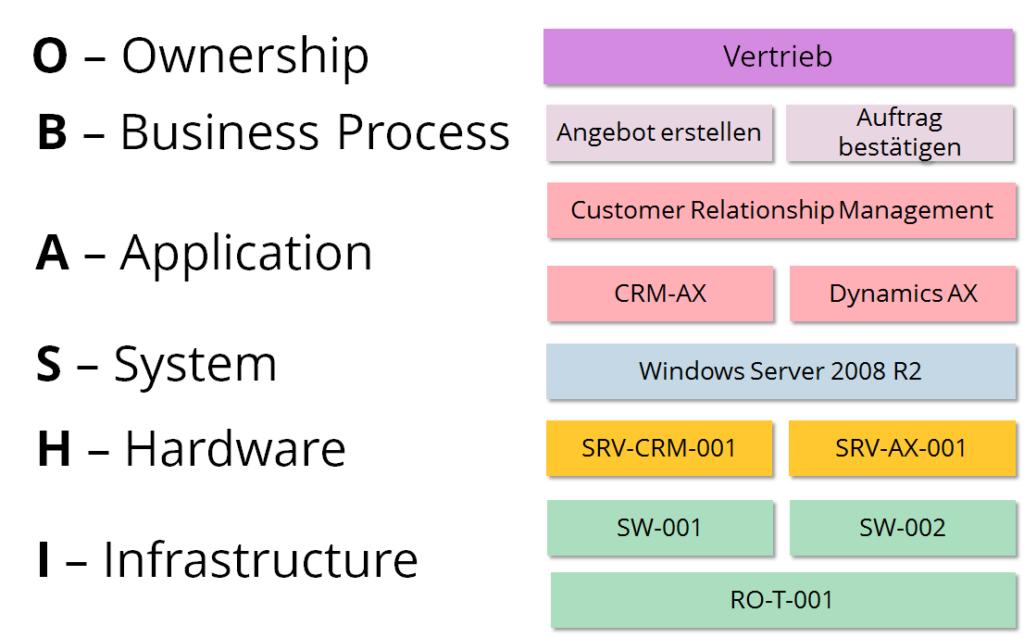 Ein einfaches Business- & IT-Diagramm für zwei Vertriebsprozesse