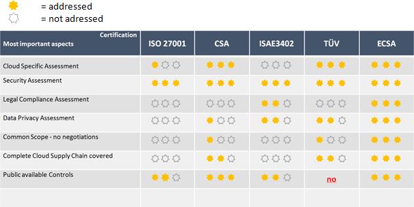 EuroCloud Star Audit – Das Gütesiegel für sichere, transparente und ...