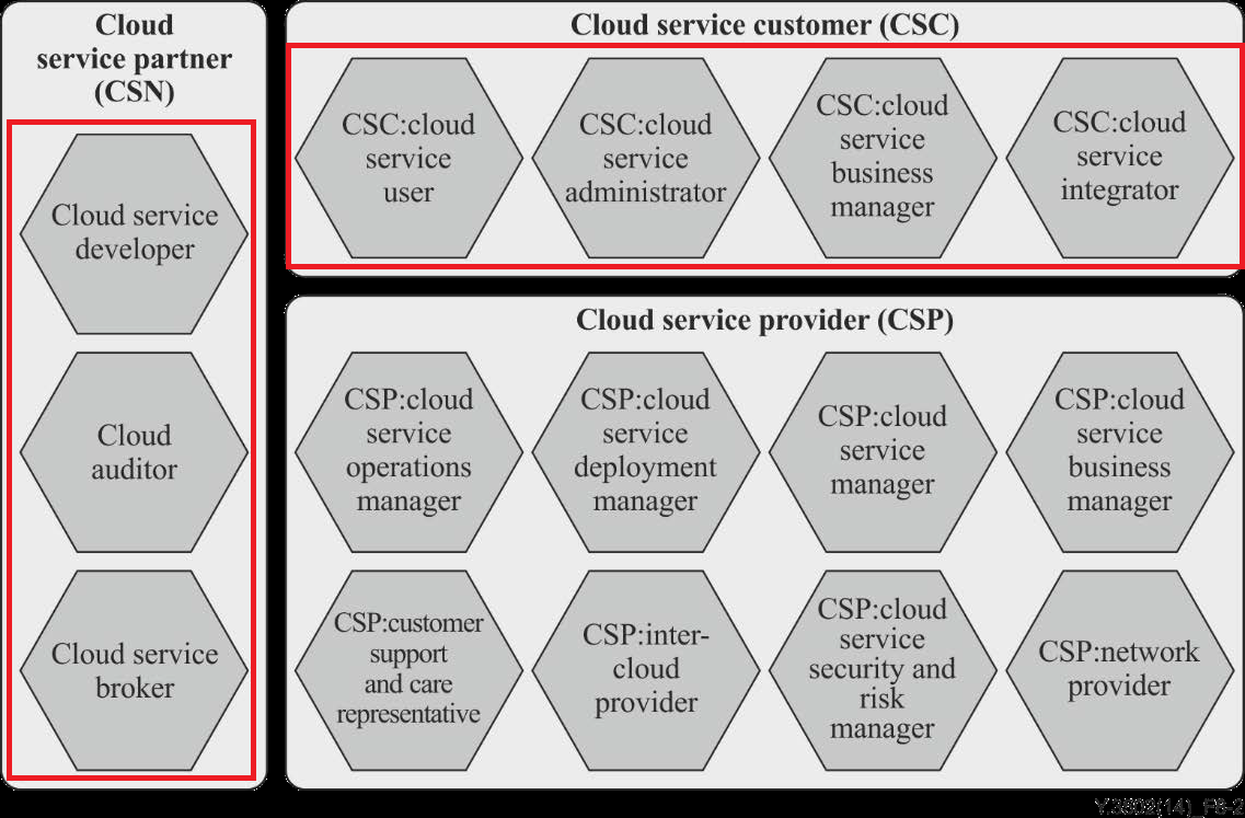 Cloud Roles in scope