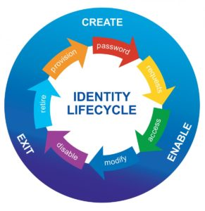 Identity lifecycle