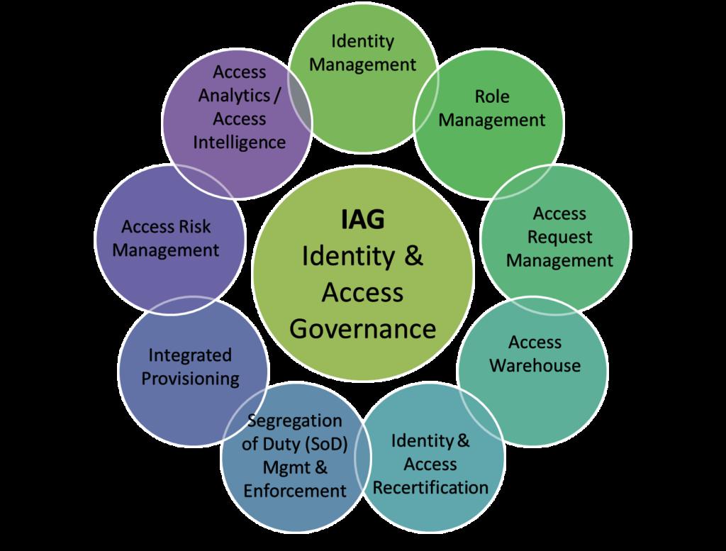 Komponenten der Identity & Access Governance