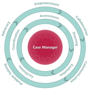 Case Manager Tasks