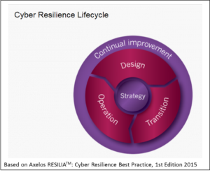 RESILIA Lifecycle Model, Quelle Axelos