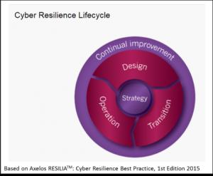 RESILIA Lifecycle Model, Quelle Axelos