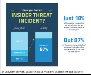 Risikobewusstsein hinischlich Insider-Threats. Quelle Skyhigh Networks