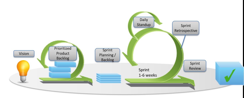 Csi 2 0 Make It Service Management Happen Through Agile