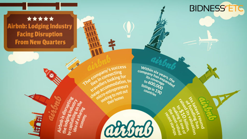 Airbnb's unkonventionelles Business Modell