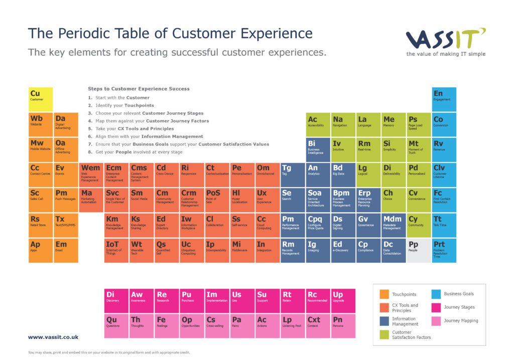 The Periodic Table of Customer Experience von VASSITA