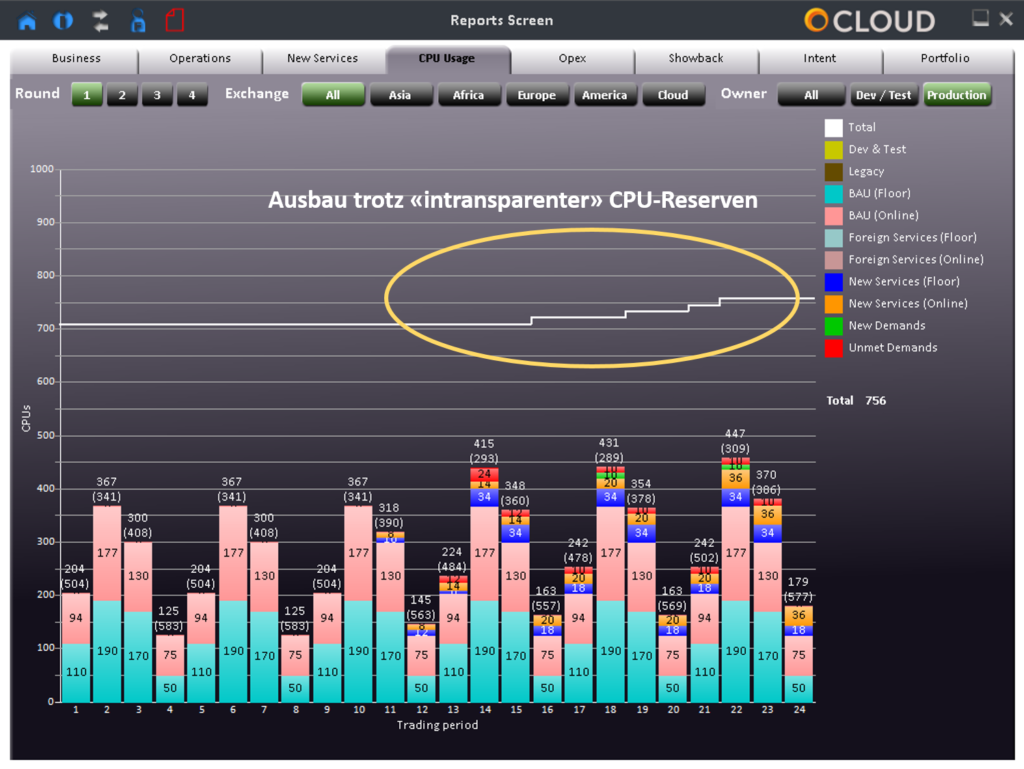 CPU Auslastung im heterogenen Umfeld