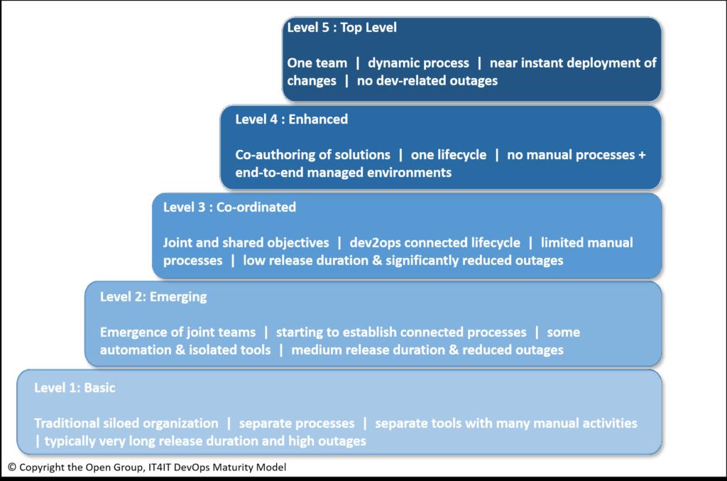 DMM - DevOps Maturity Model