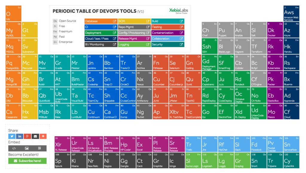 Periodic Table of DevOps
