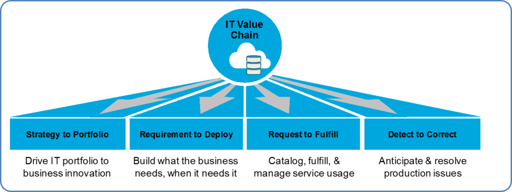 IT4IT Value Chain