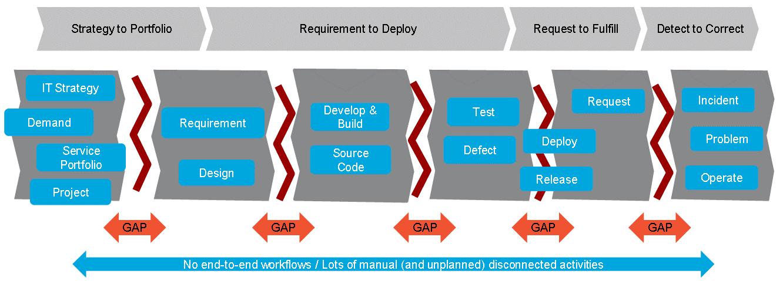Daten-Silos zwischen den IT-Teams