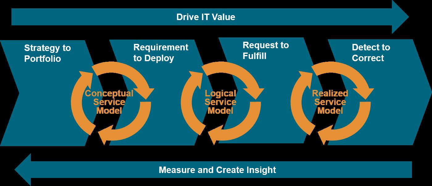 Innerbetriebliche Wertefluss IT4IT