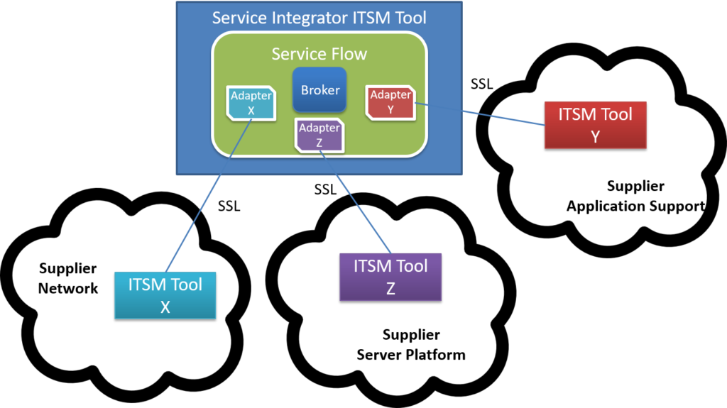 SIAM Toolintegration